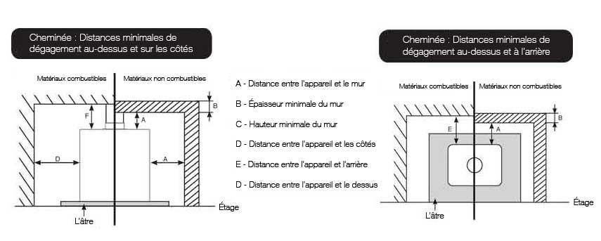 distance aux mat riaux combustibles stovax gazco. Black Bedroom Furniture Sets. Home Design Ideas